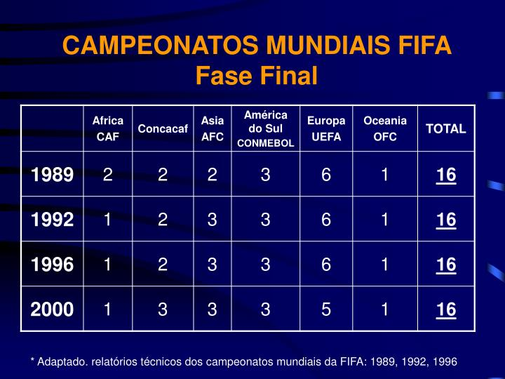 CAMPEONATOS MUNDIAIS FIFA Fase Final
