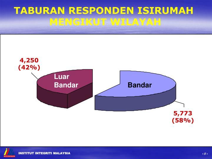 TABURAN RESPONDEN ISIRUMAH
