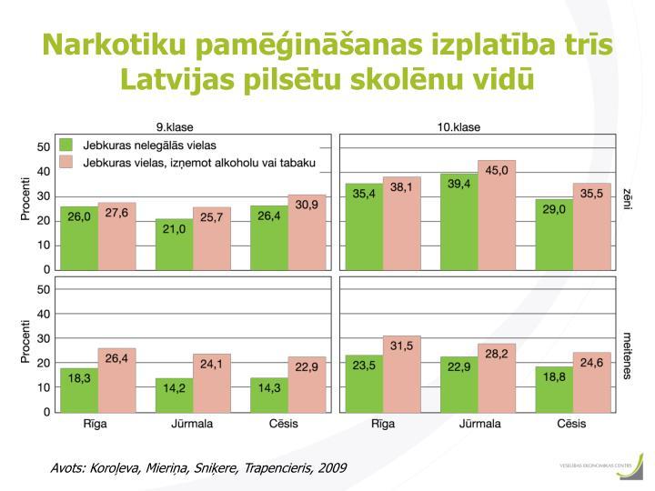 Narkotiku pamēģināšanas izplatība trīs Latvijas pilsētu skolēnu vidū