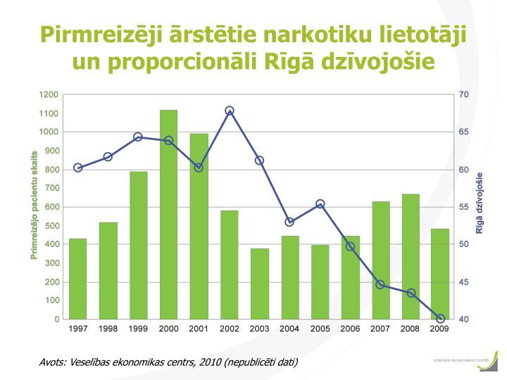 Pirmreizēji ārstētie narkotiku lietotāji un proporcionāli Rīgā dzīvojošie