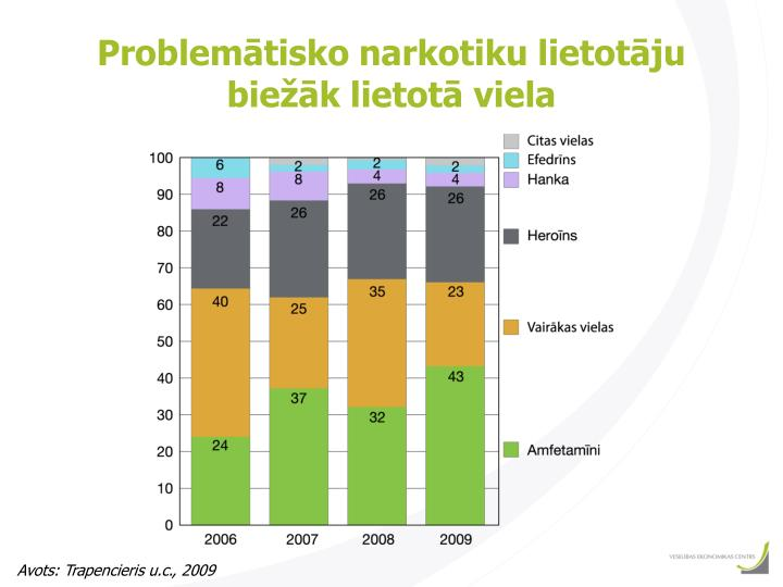 Problemātisko narkotiku lietotāju biežāk lietotā viela