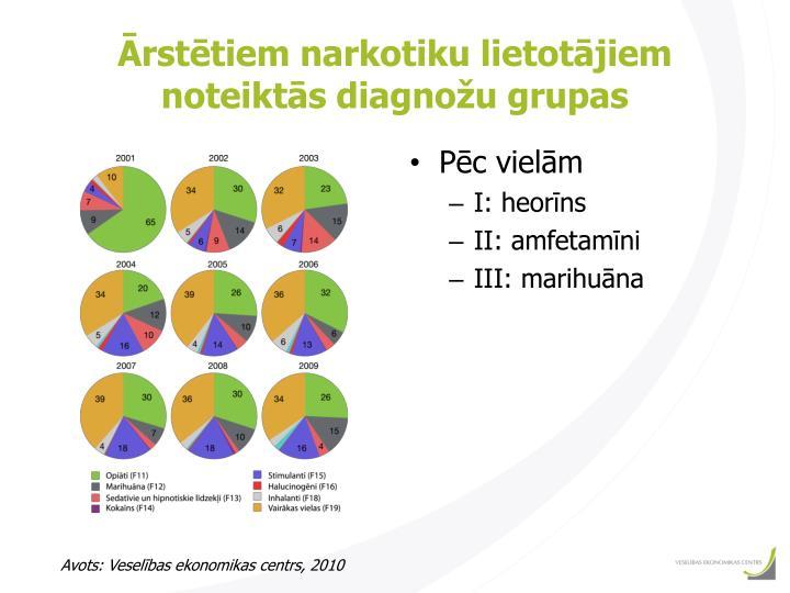 Ārstētiem narkotiku lietotājiem noteiktās diagnožu grupas
