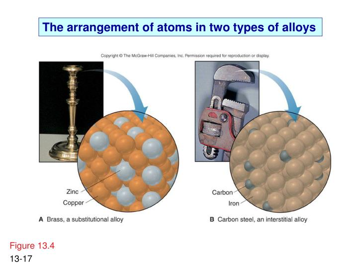 The arrangement of atoms in two types of alloys