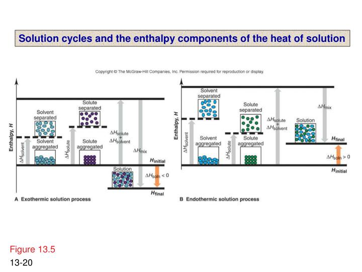 Solution cycles and the enthalpy components of the heat of solution