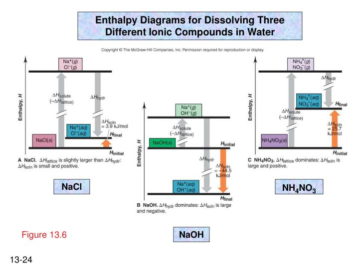 Enthalpy Diagrams for Dissolving Three Different Ionic Compounds in Water