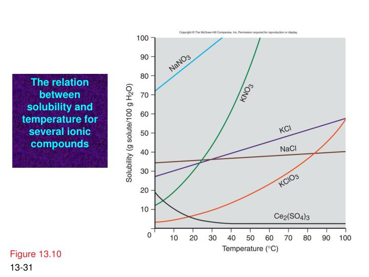 The relation between solubility and temperature for several ionic compounds