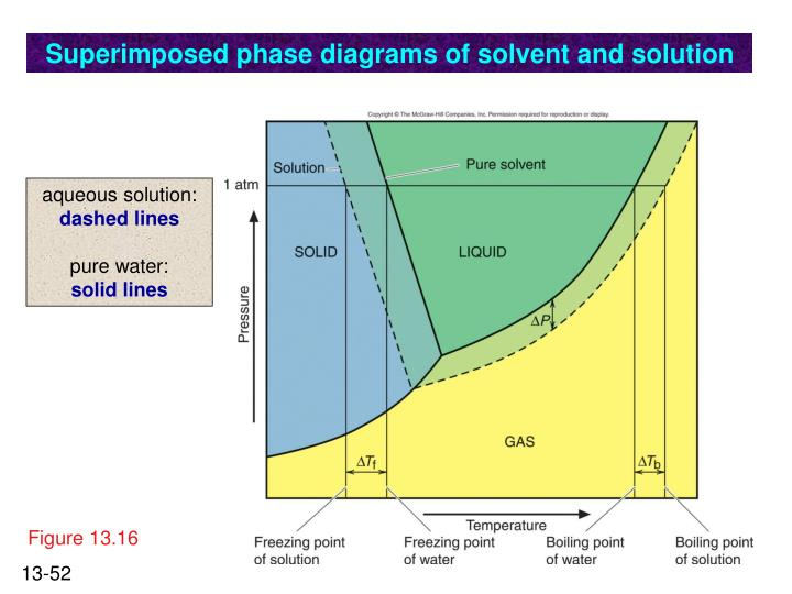 Superimposed phase diagrams of solvent and solution