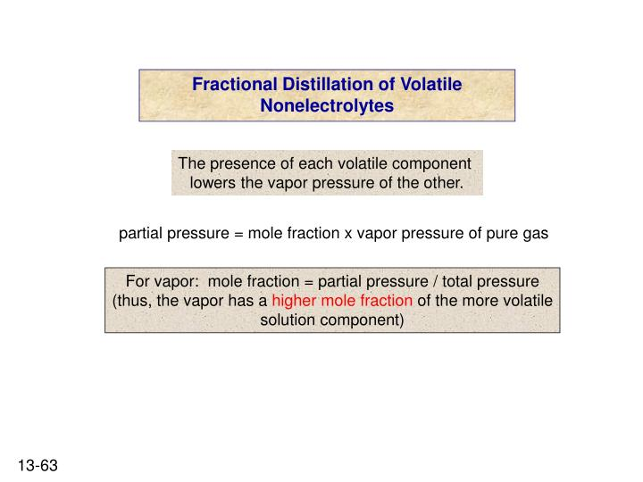 Fractional Distillation of Volatile