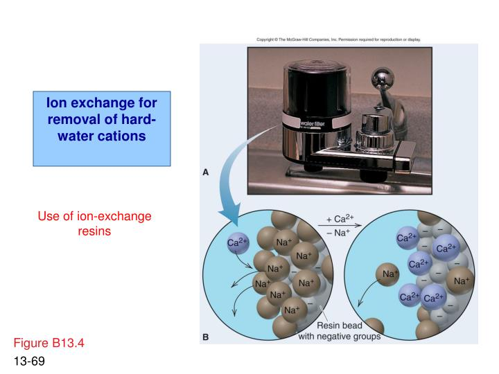 Ion exchange for removal of hard-water cations