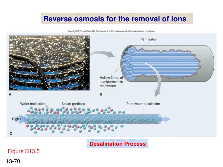 Reverse osmosis for the removal of ions