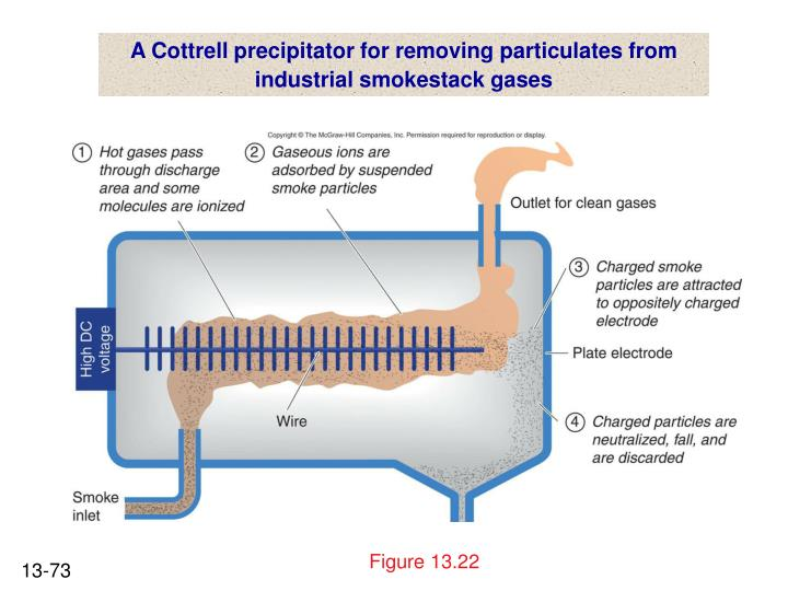 A Cottrell precipitator for removing particulates from
