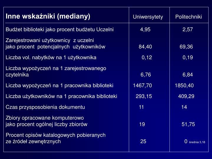 Inne wskaźniki (mediany)