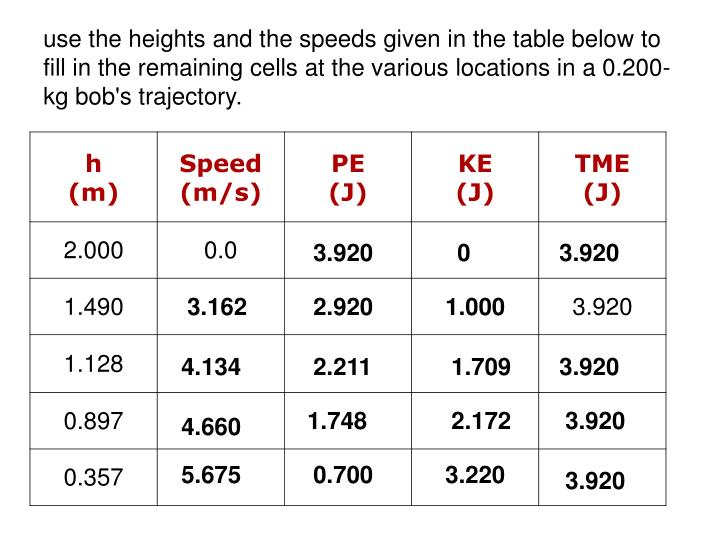 use the heights and the speeds given in the table below to fill in the remaining cells at the various locations in a 0.200-kg bob's trajectory.