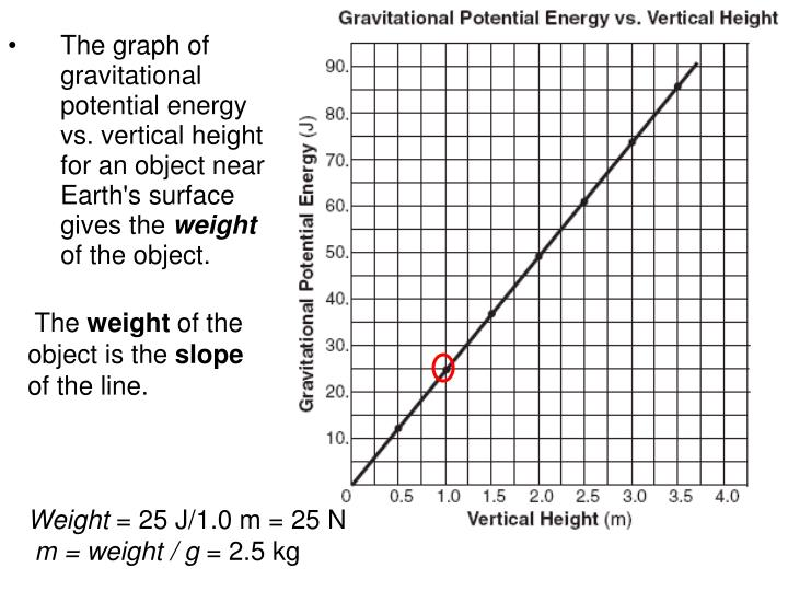 The graph of gravitational potential energy vs. vertical height for an object near Earth's surface gives the