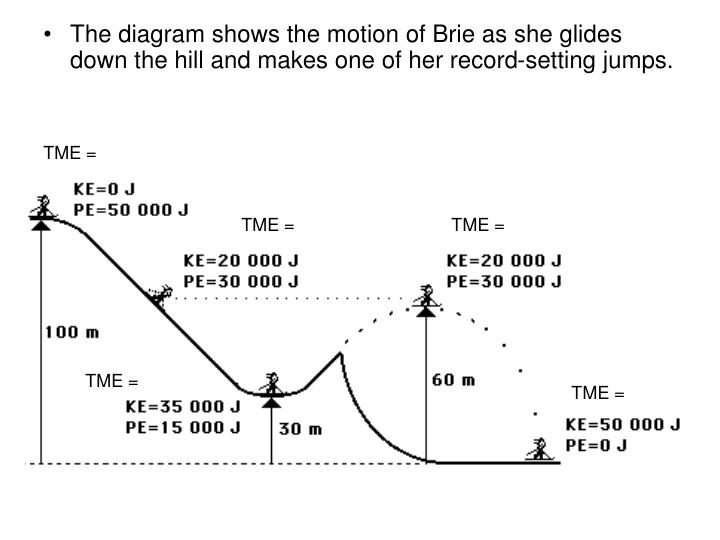 The diagram shows the motion of Brie as she glides down the hill and makes one of her record-setting jumps.