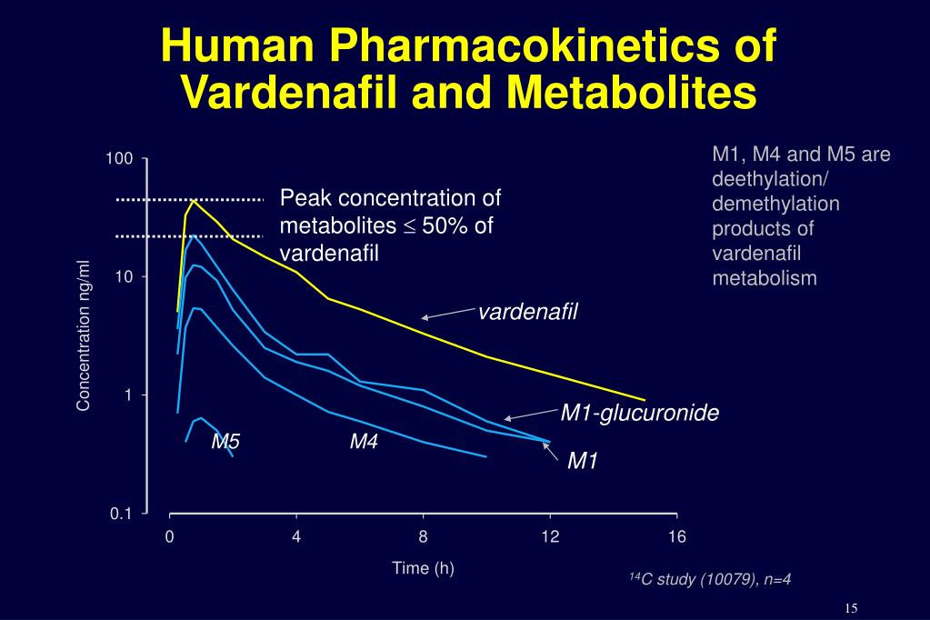 Human Pharmacokinetics of