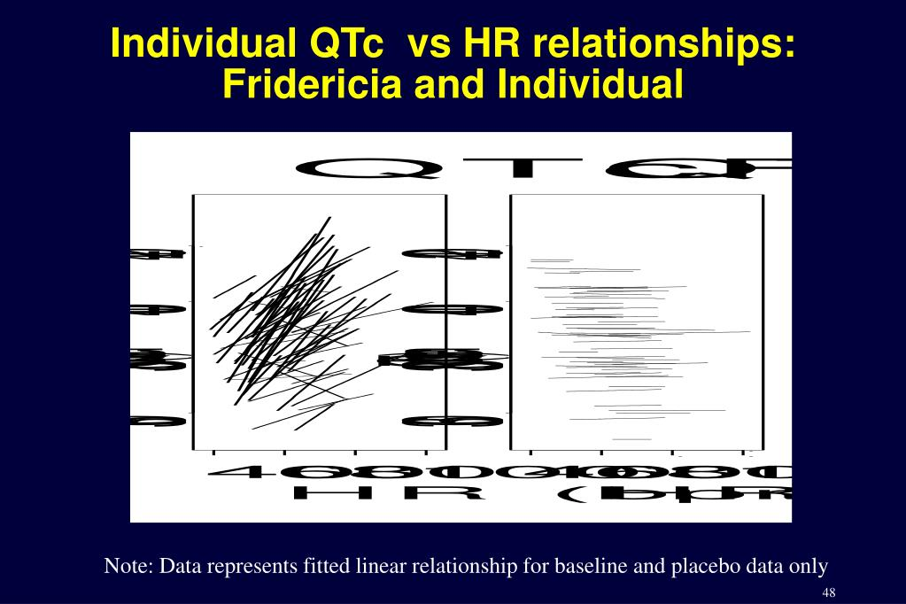 Individual QTc  vs HR relationships: Fridericia and Individual