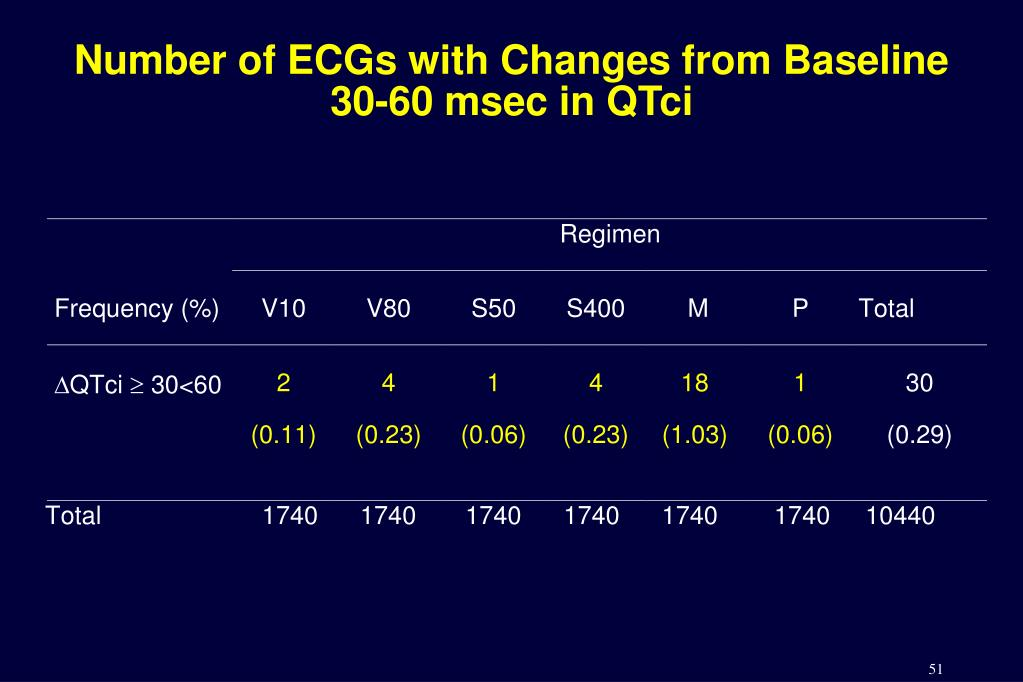 Number of ECGs with Changes from Baseline 30-60 msec in QTci