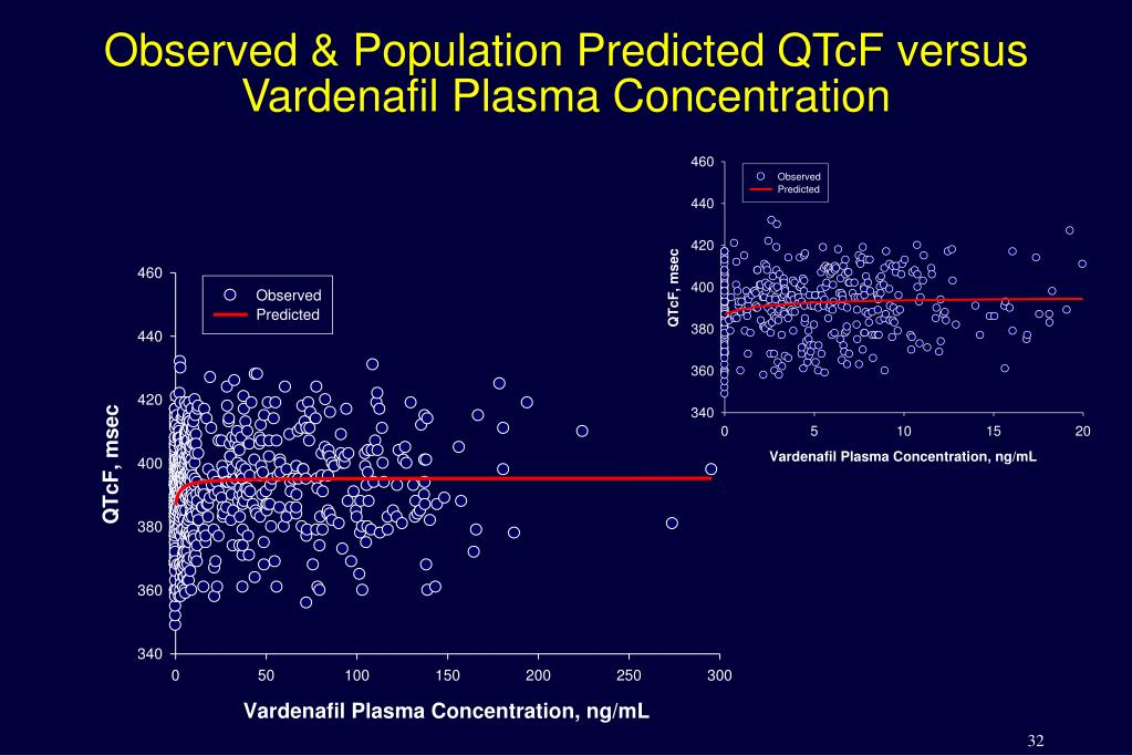 Observed & Population Predicted QTcF versus Vardenafil Plasma Concentration