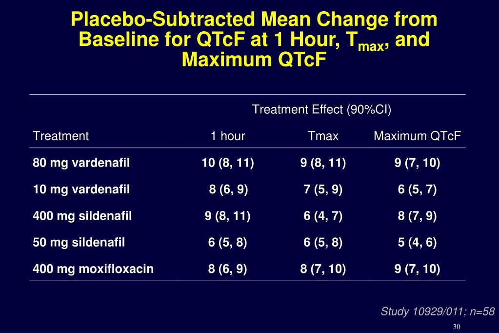 Placebo-Subtracted Mean Change from Baseline for QTcF at 1 Hour, T