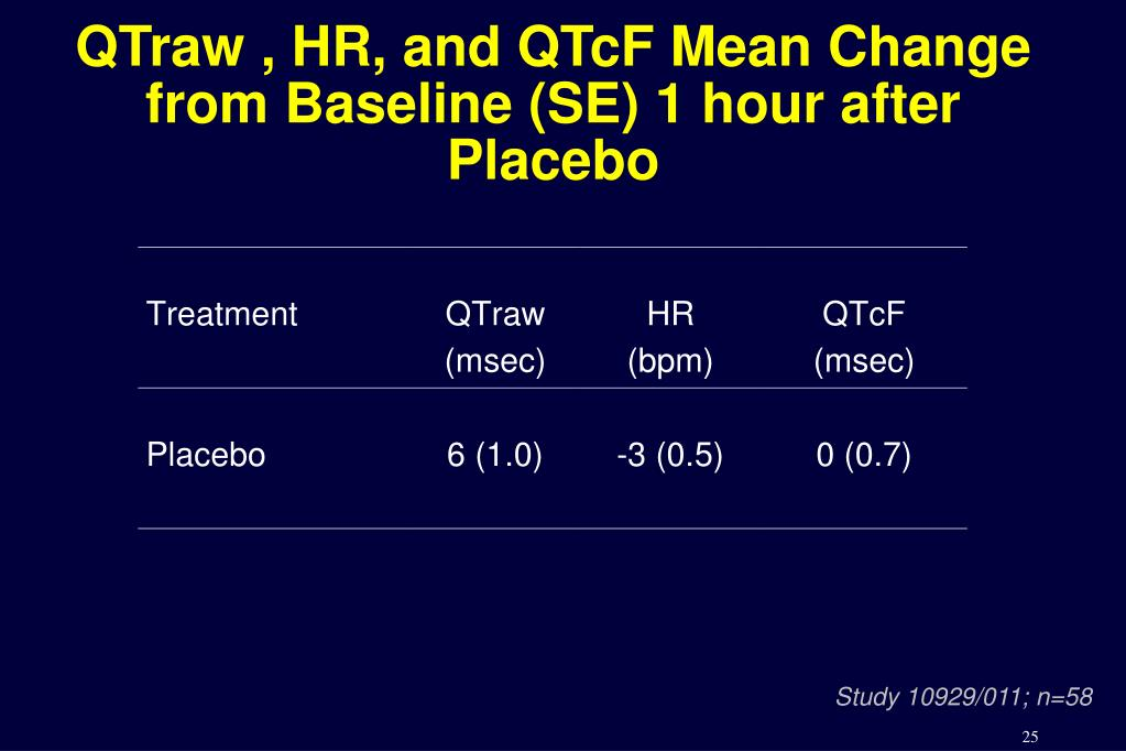 QTraw , HR, and QTcF Mean Change from Baseline (SE) 1 hour after Placebo