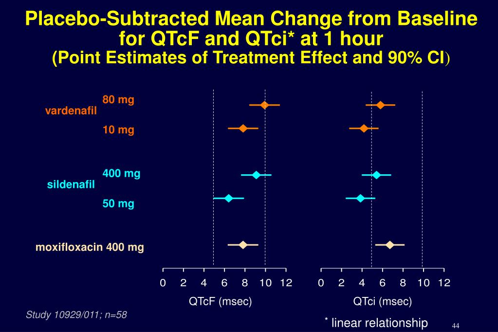 Placebo-Subtracted Mean Change from Baseline for QTcF and QTci* at 1 hour