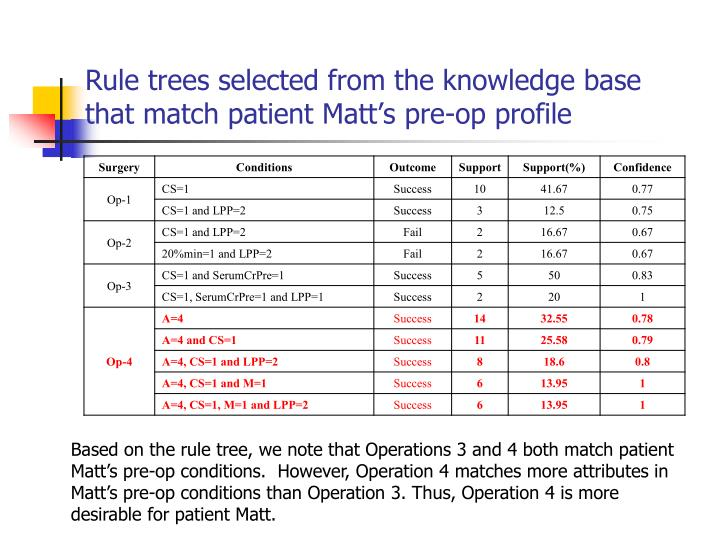 Rule trees selected from the knowledge base that match patient Matt's pre-op profile