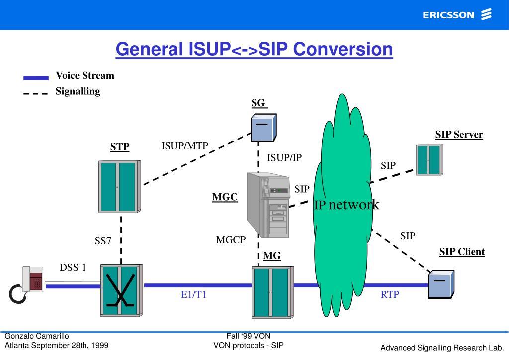 General ISUP<->SIP Conversion