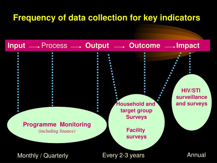 Frequency of data collection for key indicators