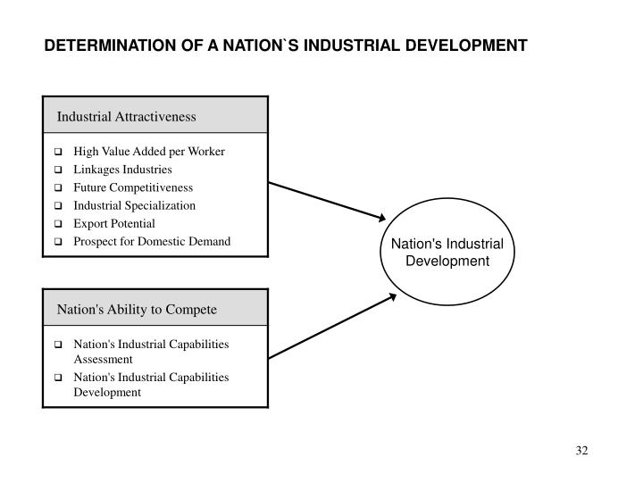 DETERMINATION OF A NATION`S INDUSTRIAL DEVELOPMENT