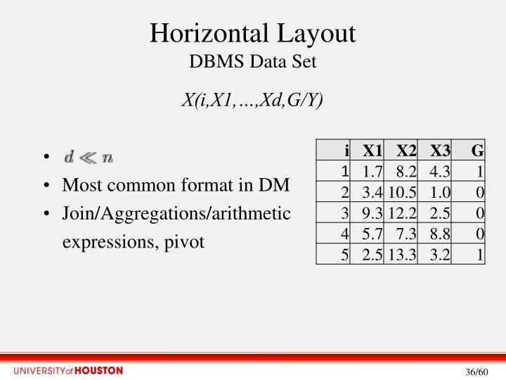Horizontal Layout