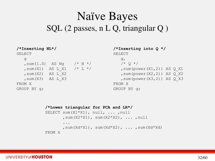 Naïve Bayes