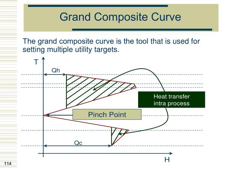 Grand Composite Curve