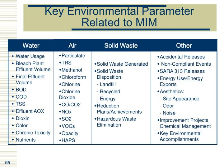 Key Environmental Parameter Related to MIM