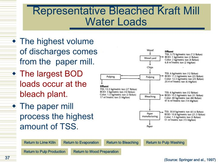 Representative Bleached Kraft Mill Water Loads