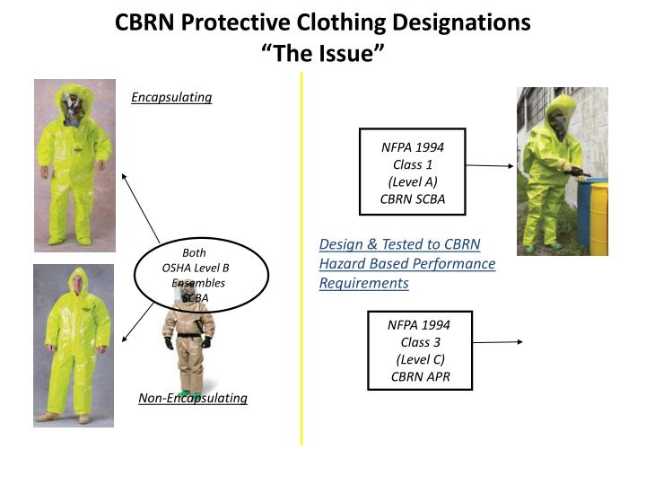 CBRN Protective Clothing Designations