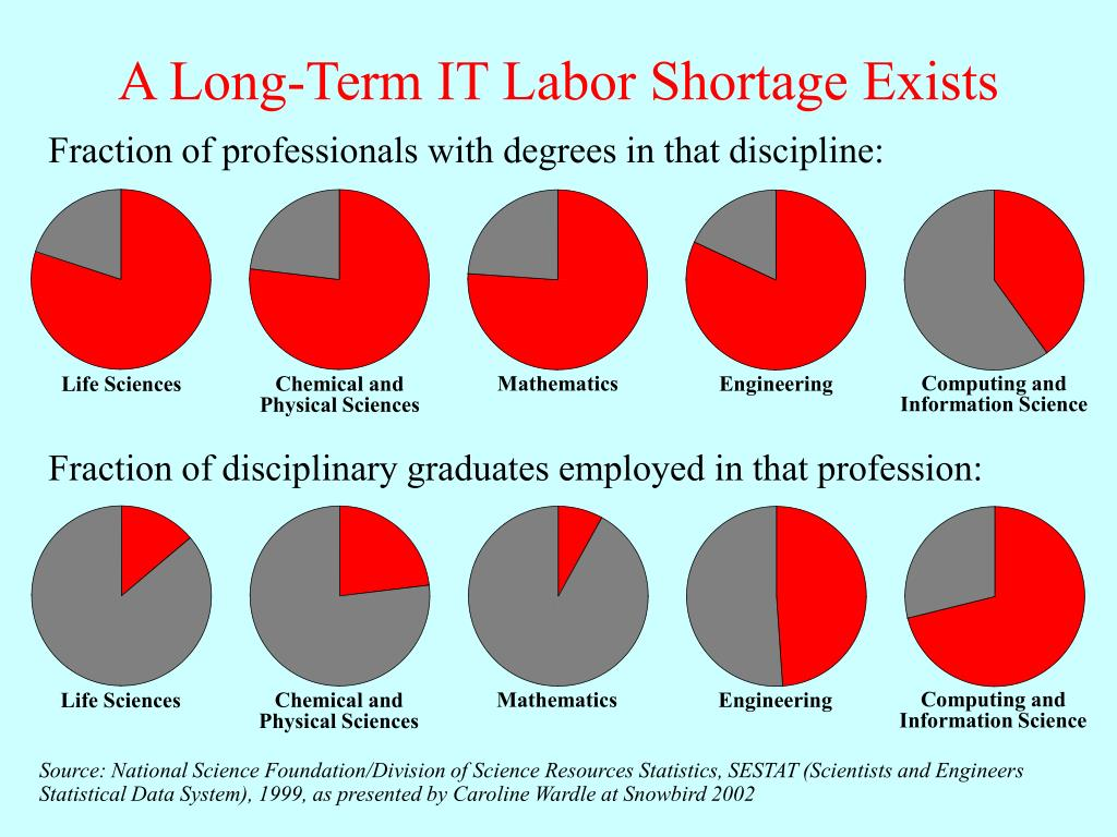 Fraction of disciplinary graduates employed in that profession: