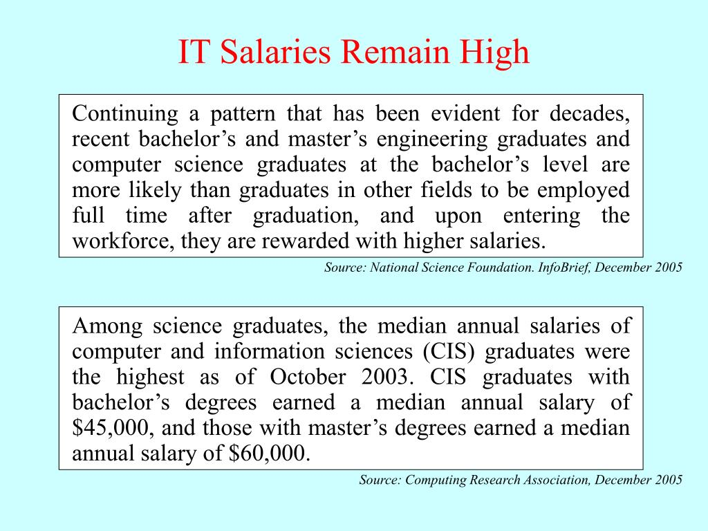 Continuing a pattern that has been evident for decades, recent bachelor's and master's engineering graduates and computer science graduates at the bachelor's level are more likely than graduates in other fields to be employed full time after graduation, and upon entering the workforce, they are rewarded with higher salaries.