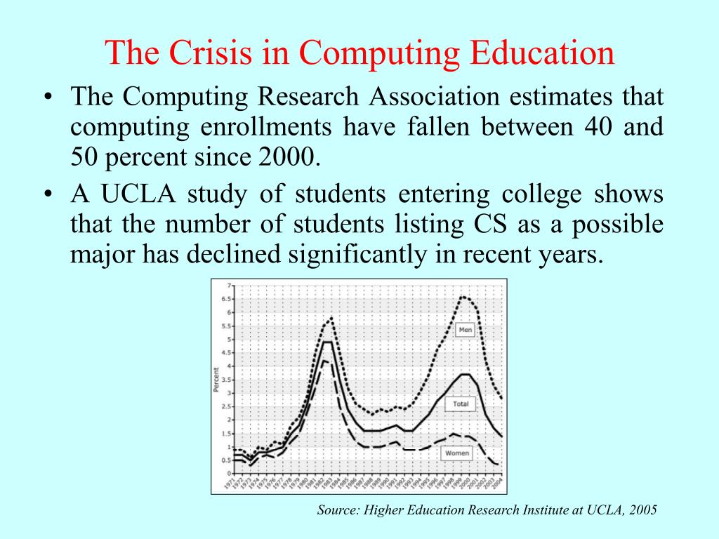 Source: Higher Education Research Institute at UCLA, 2005