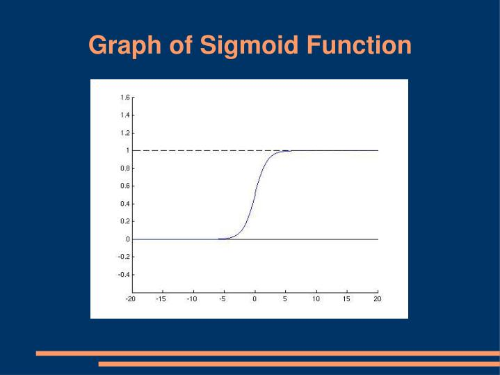 Graph of Sigmoid Function