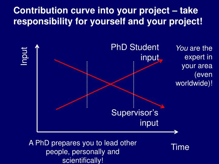 Contribution curve into your project – take  responsibility for yourself and your project!