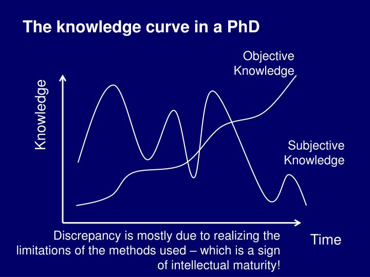 The knowledge curve in a PhD