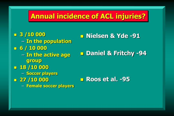 Annual incidence of ACL injuries?