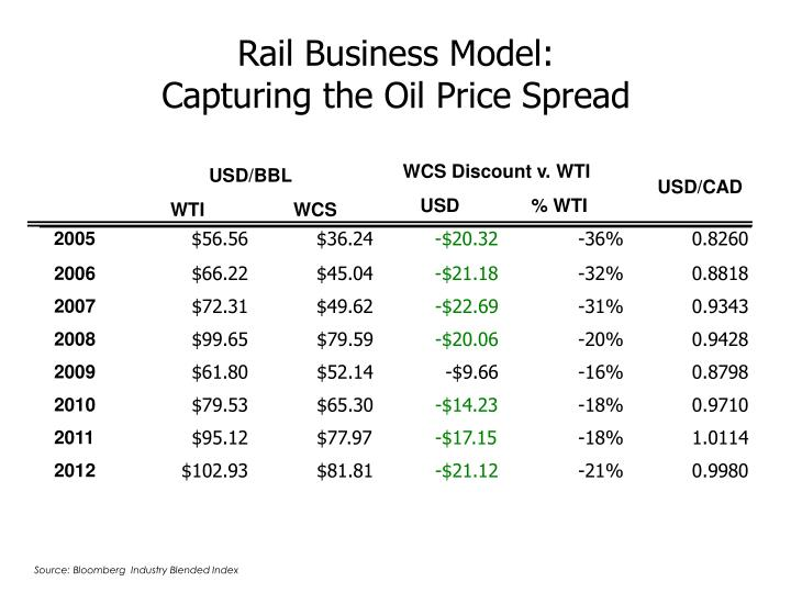 Rail Business Model: