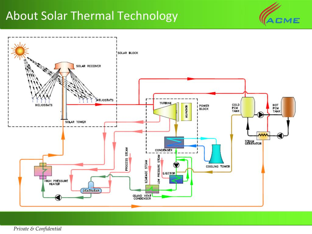 About Solar Thermal Technology