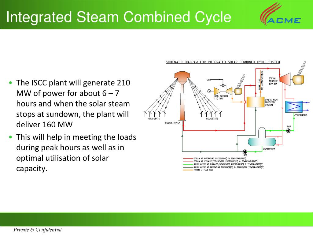 Integrated Steam Combined Cycle