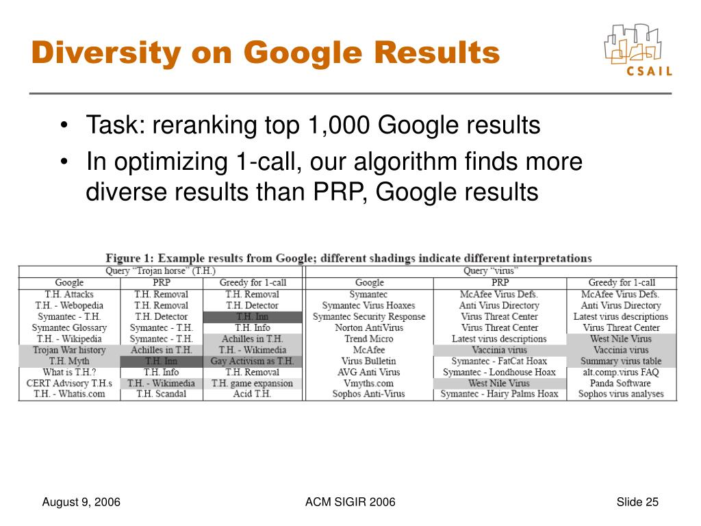 Diversity on Google Results