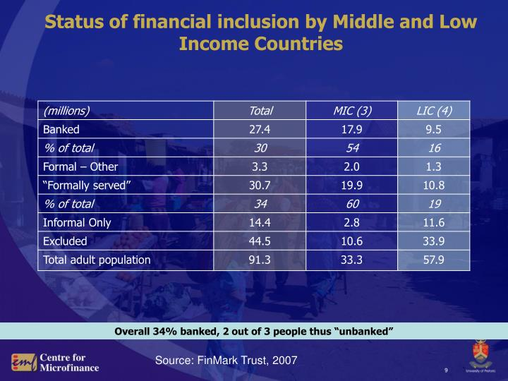 Status of financial inclusion by Middle and Low Income Countries