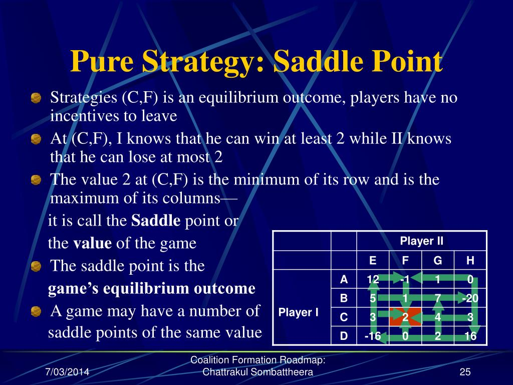 Pure Strategy: Saddle Point
