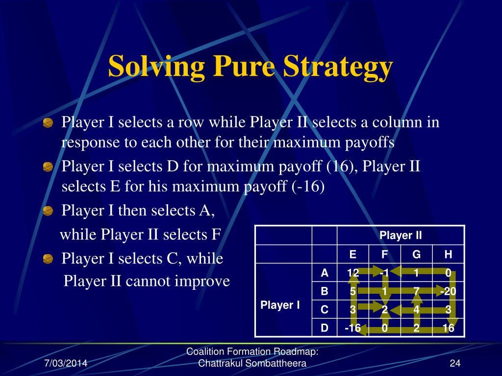 Solving Pure Strategy